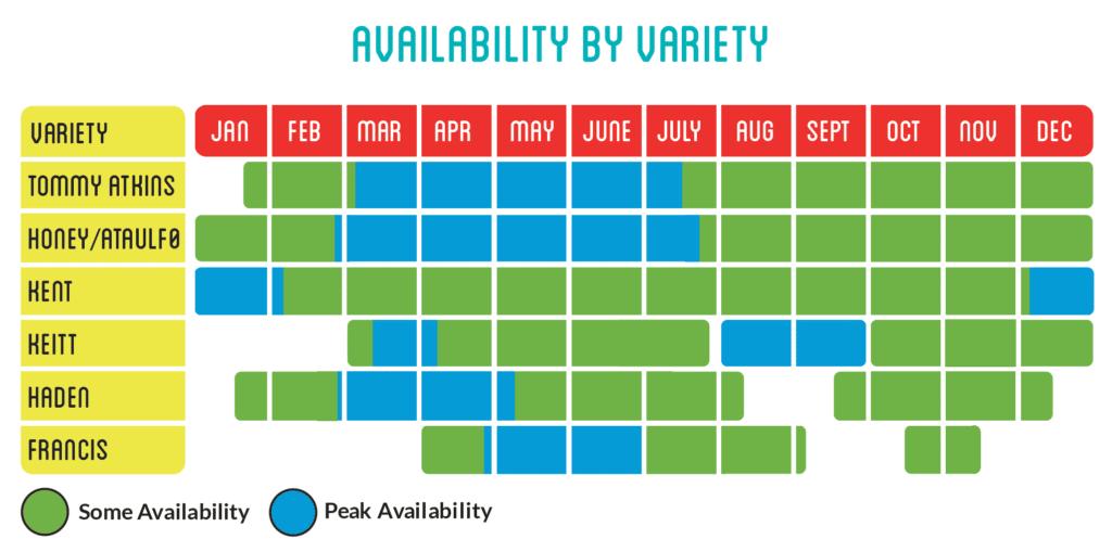 Mango-Availability-by-Variety